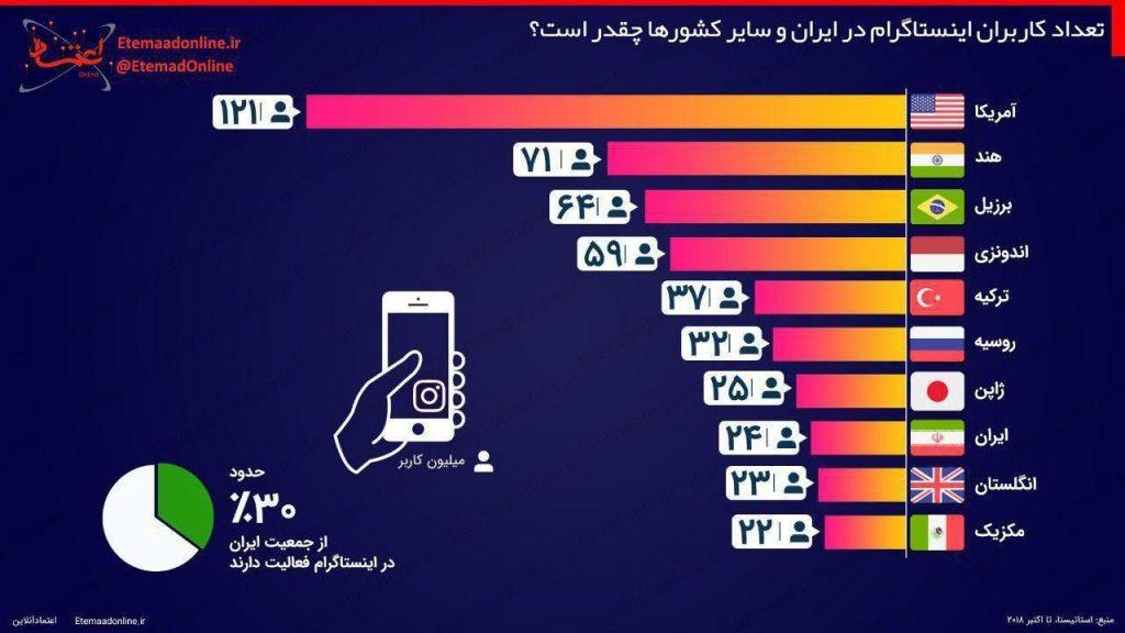 آزار و اذیت های آنلاین در بین کاربران ایرانی اینستاگرام
